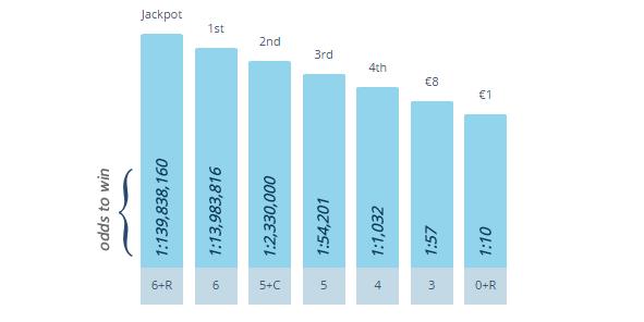 Giải đặc biệt của xổ số LaPrimitiva bắt đầu từ € 3,000,000