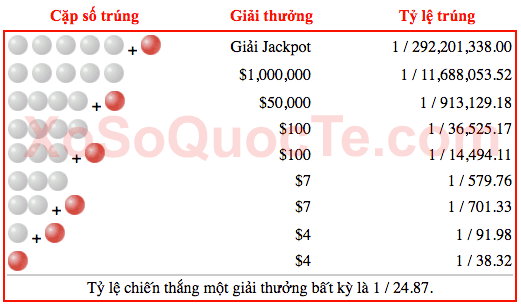 co-cau-giai-thuong-xo-so-powerball