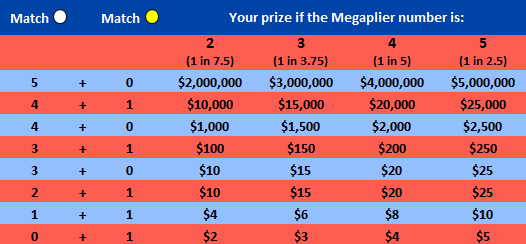 xo-so-mega-millions-multiplier