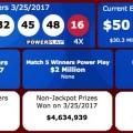 Kết Quả Xổ Số Tự Chọn Powerball ngày quay thưởng 26/3/2017