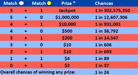 mega_millions_odds