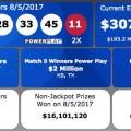 Kết Quả Xổ Số Powerball ngày 6/8/2017: Có 5 Người Trở Thành Triệu Phú