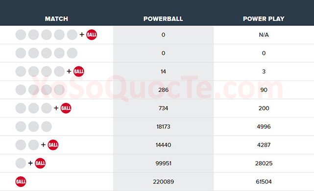 xosoquocte.com-powerball-2018-07-05_120932