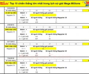 Top 10 chiến thắng Jackpot lớn nhất trong lịch sử xổ số Mega Millions